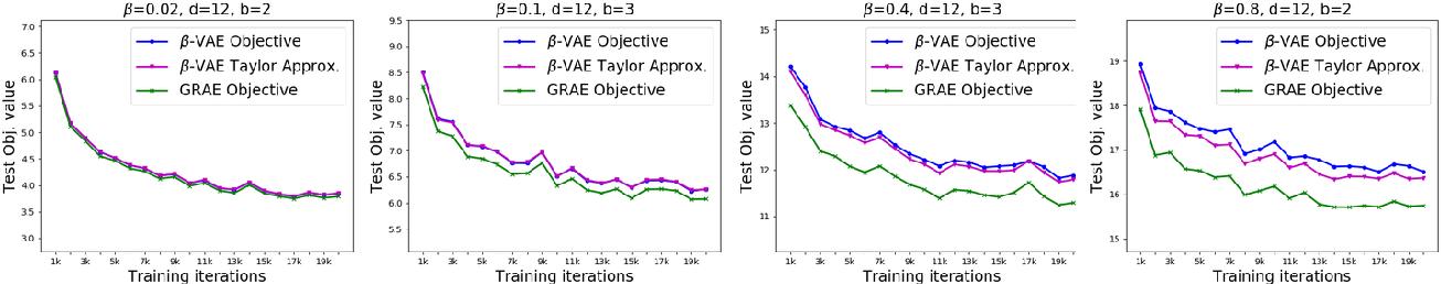 Figure 4 for On Implicit Regularization in $β$-VAEs