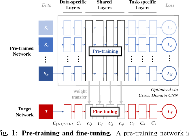 Figure 1 for Is Pretraining Necessary for Hyperspectral Image Classification?