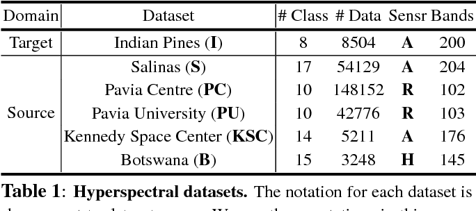Figure 2 for Is Pretraining Necessary for Hyperspectral Image Classification?