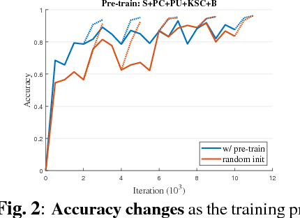 Figure 4 for Is Pretraining Necessary for Hyperspectral Image Classification?