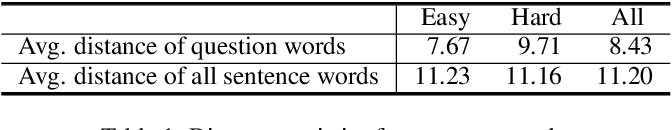 Figure 2 for Difficulty-controllable Question Generation for Reading Comprehension