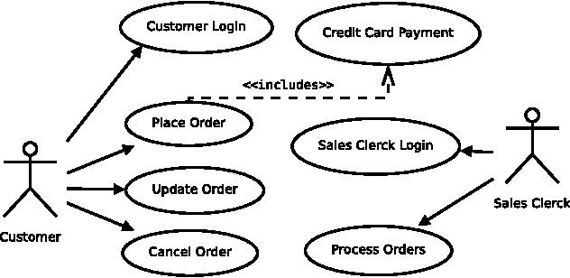 Figure 1 from an approach for supporting system level test figure 1 use case diagram for an order processing system publicscrutiny Choice Image