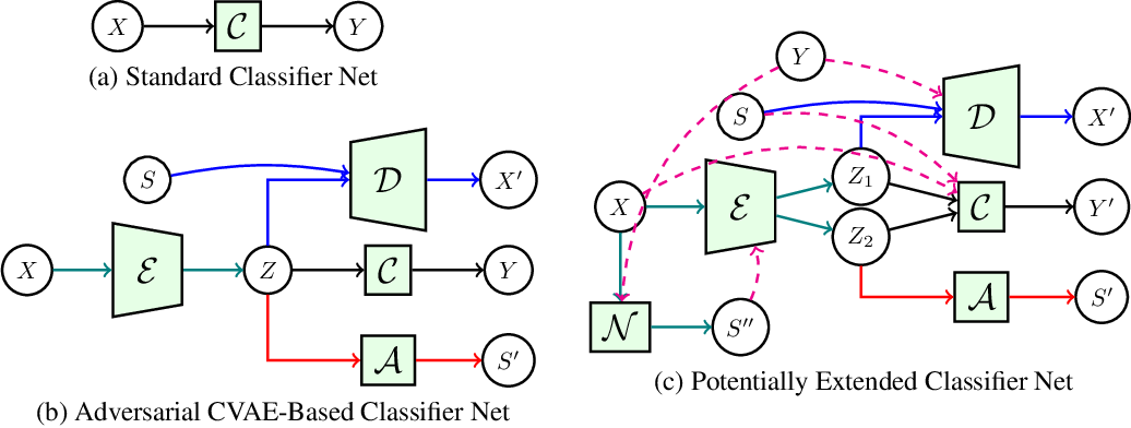 Figure 1 for AutoBayes: Automated Inference via Bayesian Graph Exploration for Nuisance-Robust Biosignal Analysis