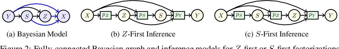 Figure 4 for AutoBayes: Automated Inference via Bayesian Graph Exploration for Nuisance-Robust Biosignal Analysis