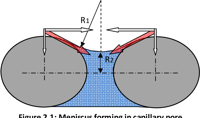 PDF] Plastic shrinkage cracking in conventional and low volume fibre