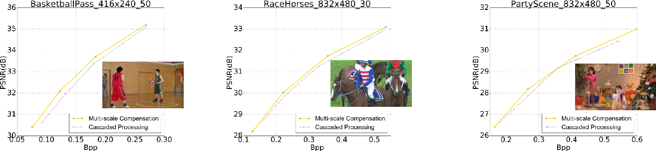 Figure 2 for Neural Video Coding using Multiscale Motion Compensation and Spatiotemporal Context Model
