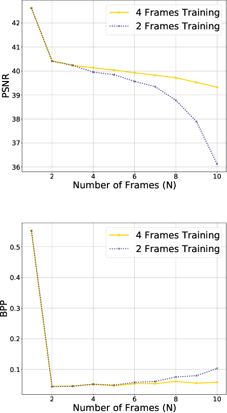 Figure 3 for Neural Video Coding using Multiscale Motion Compensation and Spatiotemporal Context Model