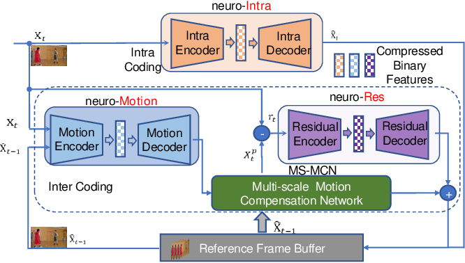 Figure 1 for Neural Video Coding using Multiscale Motion Compensation and Spatiotemporal Context Model