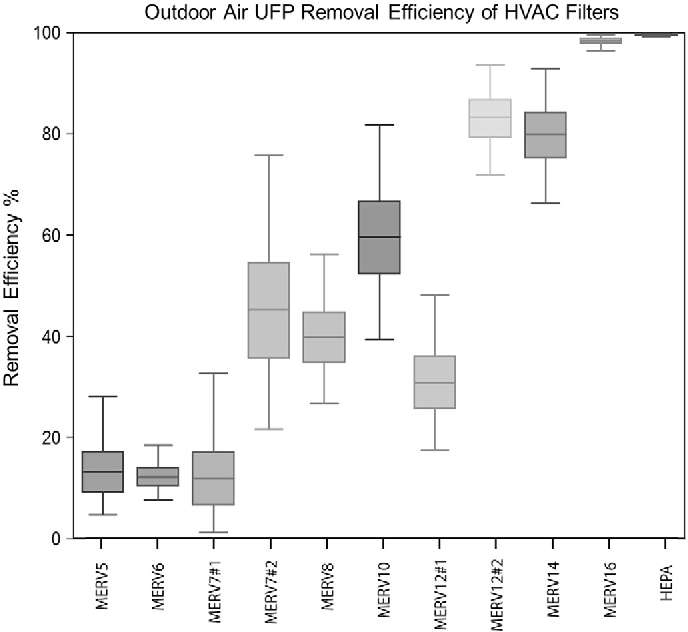 Fig. 6. Estimated distribution of UFP removal efficiency for 11 representative HVAC filters and 194 outdoor PSDs, assuming filtration of 100% OA.