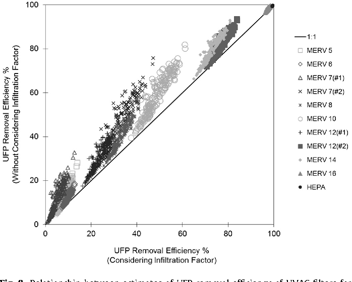 Fig. 9. Relationship between estimates of UFP removal efficiency of HVAC filters for 100% OA and after considering the effects of envelope penetration and indoor deposition losses.