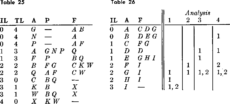 table 25