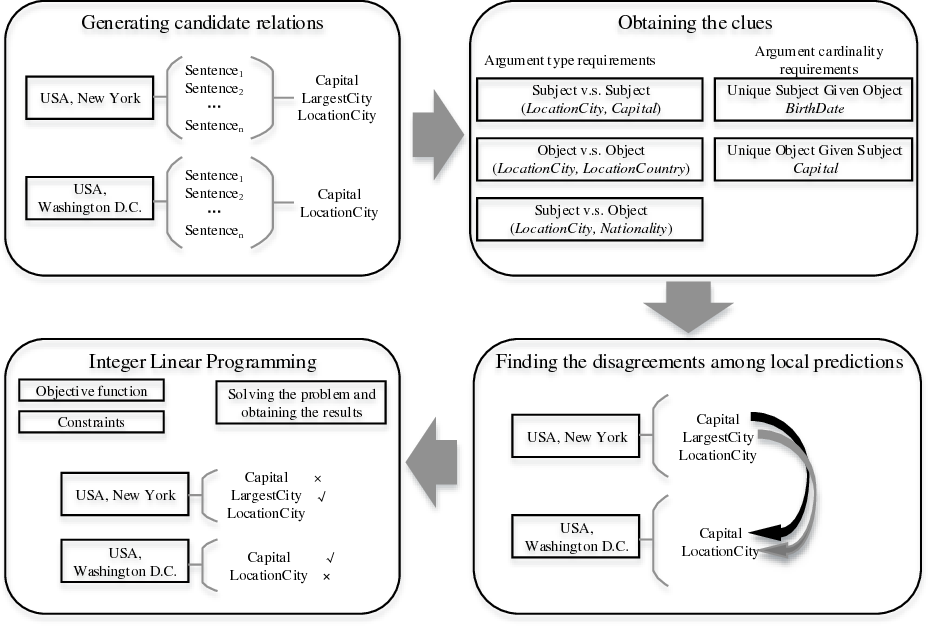 Figure 1 for Encoding Implicit Relation Requirements for Relation Extraction: A Joint Inference Approach