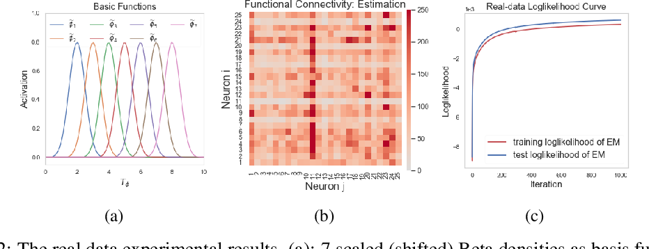 Figure 3 for Efficient Inference of Nonparametric Interaction in Spiking-neuron Networks
