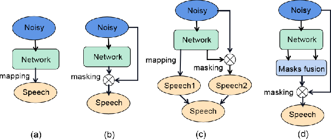 Figure 1 for Masks Fusion with Multi-Target Learning For Speech Enhancement