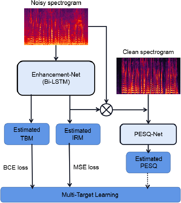 Figure 3 for Masks Fusion with Multi-Target Learning For Speech Enhancement