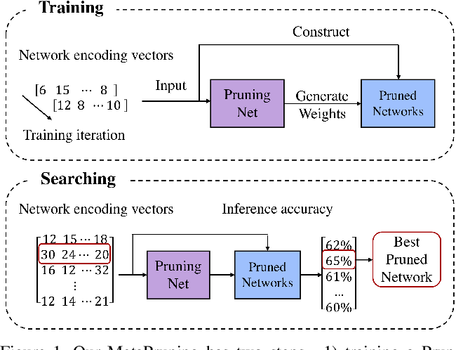 Figure 1 for MetaPruning: Meta Learning for Automatic Neural Network Channel Pruning