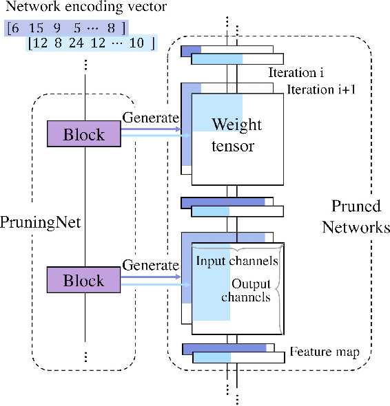 Figure 3 for MetaPruning: Meta Learning for Automatic Neural Network Channel Pruning