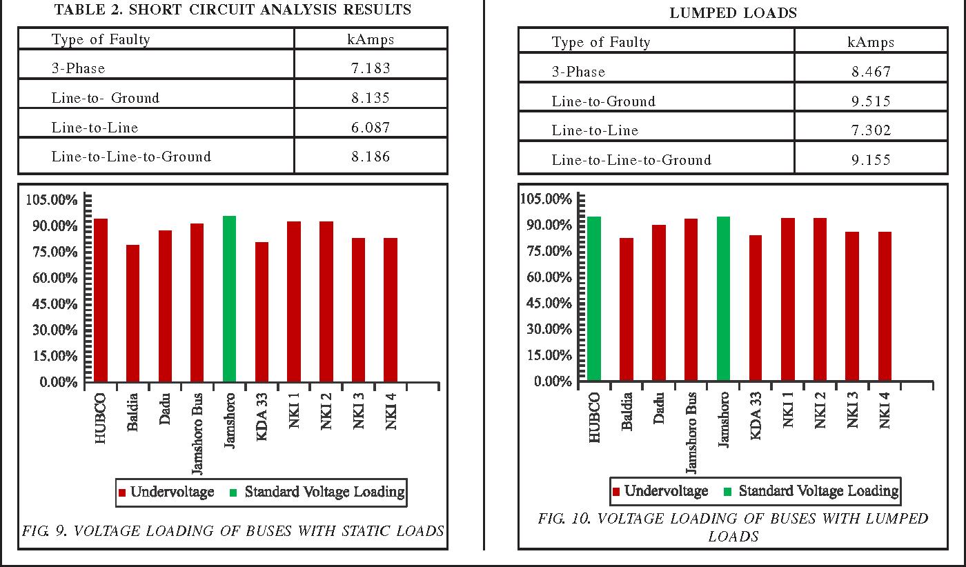 Short Circuit Analysis Of 500 Kv Hubco Jamshoro Transmission Network Line Figure 9