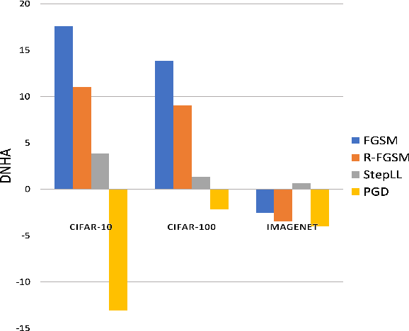 Figure 1 for An Empirical Study on the Robustness of NAS based Architectures