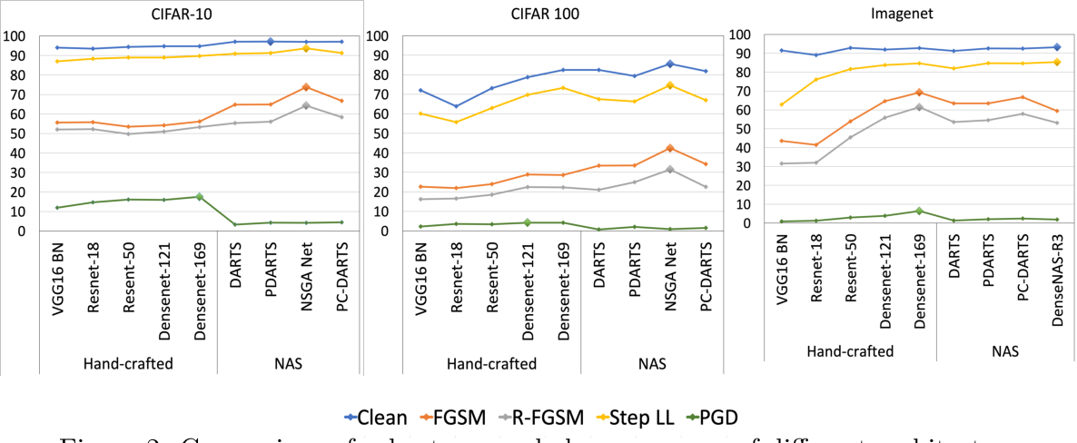 Figure 3 for An Empirical Study on the Robustness of NAS based Architectures