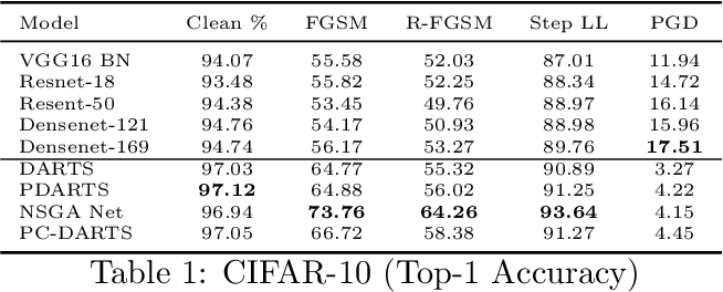 Figure 2 for An Empirical Study on the Robustness of NAS based Architectures