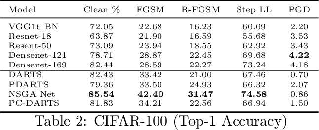 Figure 4 for An Empirical Study on the Robustness of NAS based Architectures