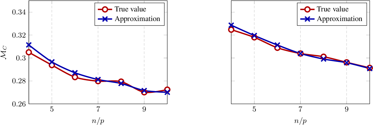Figure 1 for High Dimensional Classification via Empirical Risk Minimization: Improvements and Optimality