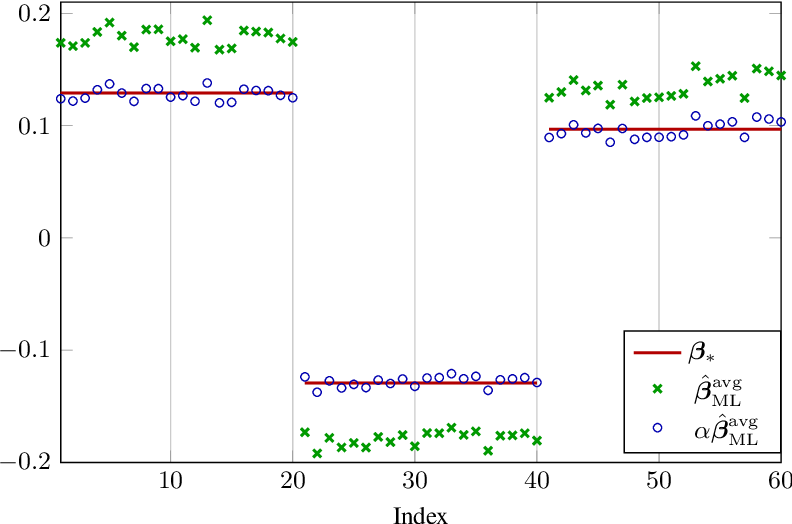Figure 2 for High Dimensional Classification via Empirical Risk Minimization: Improvements and Optimality
