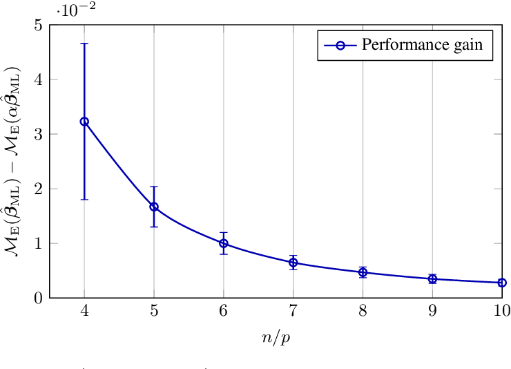 Figure 3 for High Dimensional Classification via Empirical Risk Minimization: Improvements and Optimality