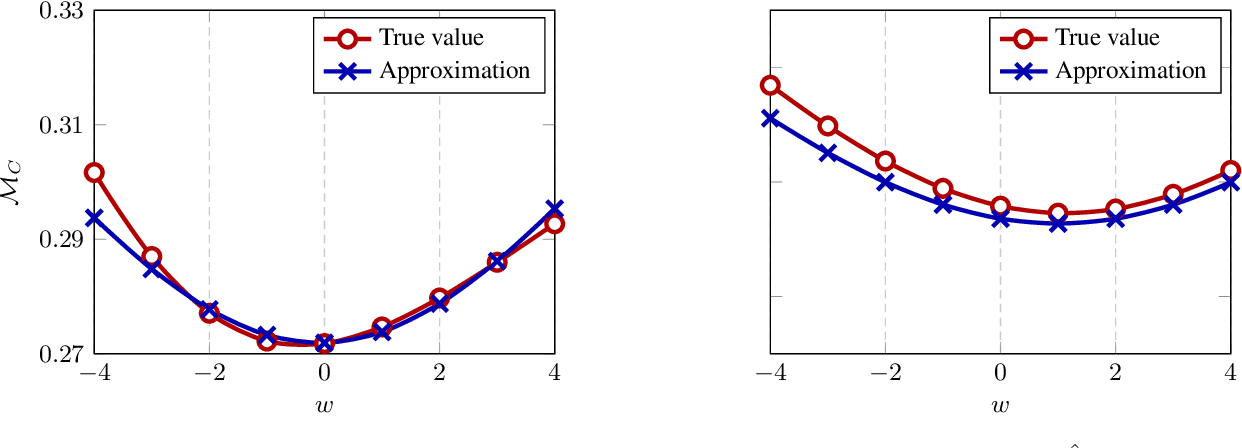 Figure 4 for High Dimensional Classification via Empirical Risk Minimization: Improvements and Optimality