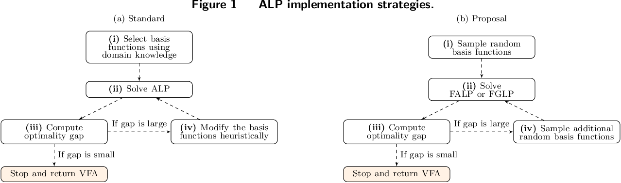 Figure 1 for Self-guided Approximate Linear Programs