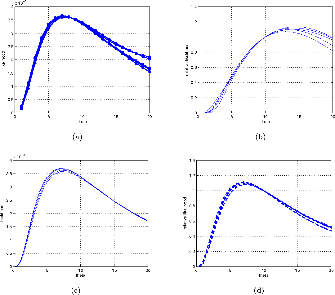 Figure 4 for Inference in Kingman's Coalescent with Particle Markov Chain Monte Carlo Method