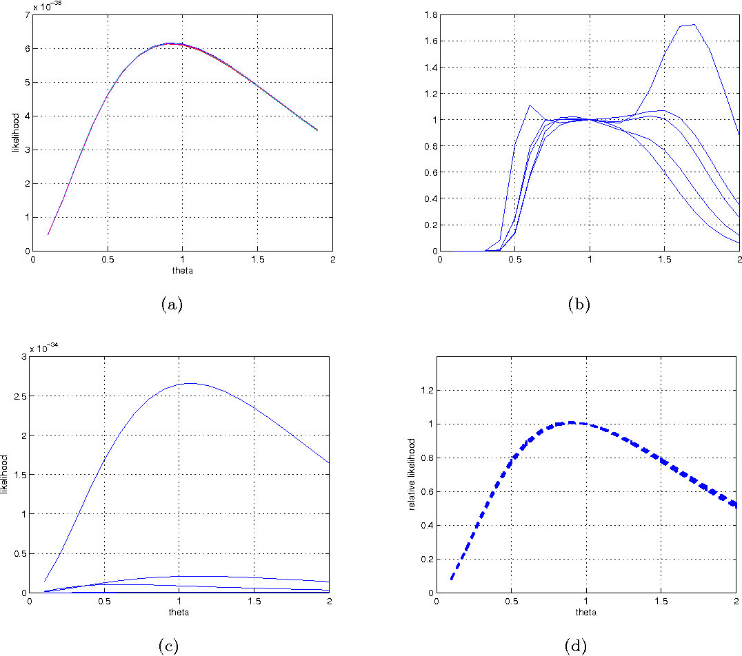 Figure 3 for Inference in Kingman's Coalescent with Particle Markov Chain Monte Carlo Method