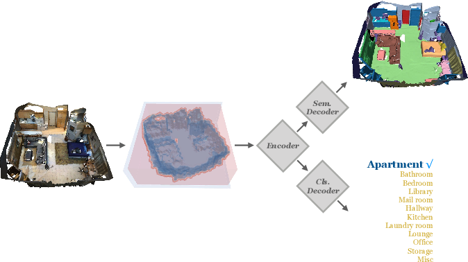 Figure 1 for Indoor Scene Recognition in 3D