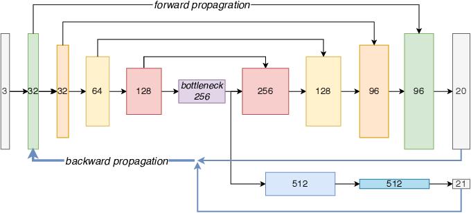 Figure 4 for Indoor Scene Recognition in 3D