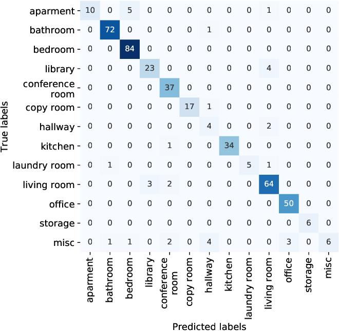 Figure 2 for Indoor Scene Recognition in 3D