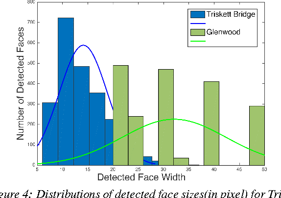 Figure 4: Distributions of detected face sizes(in pixel) for Triskett Bridge (manually annotated) and Glenwood (automatically detected) subsets of EBOLO Dataset.