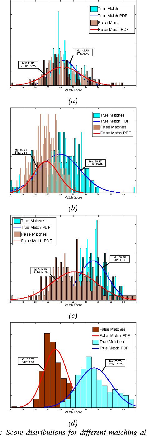 Figure 6: Score distributions for different matching algorithms on EBOLO LR Triskett Bridge Data.