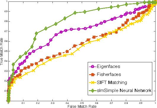 Figure 7: ROC curve for matching rates on Triskett Bridge data