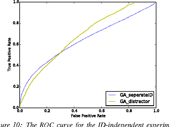 Figure 10: The ROC curve for the ID-independent experiment. GA seperateID: ID-separate training and testing Glenwood data. GA distractor:Model tested on six Glenwood distractors.