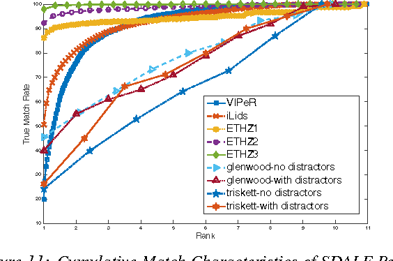 Figure 11: Cumulative Match Characteristics of SDALF Performance on various ReID datasets, including VIPeR, iLids, and ETHZ. The new EBOLO dataset performs significantly worse than other seminal ReID datasets.