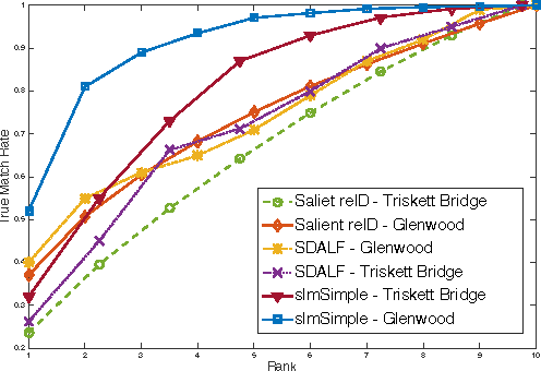 Figure 12: Cumulative Match Characteristics of SDALF, Unsupervised Salience ReID, and our custom DNN Face-Wise ReID.