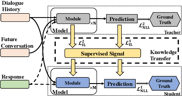Figure 3 for Regularizing Dialogue Generation by Imitating Implicit Scenarios
