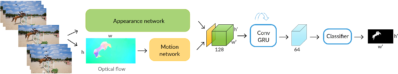 Figure 1 for Learning to Segment Moving Objects