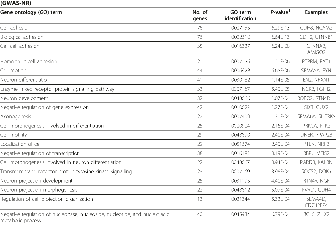 Table 1 Common functions of autism candidate genes identified by genome-wide association studies-noise reduction (GWAS-NR)