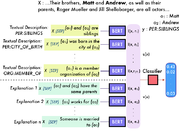 Figure 3 for ExpBERT: Representation Engineering with Natural Language Explanations