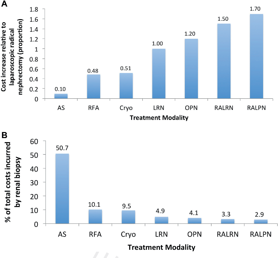 Figure 3 from Determining the True Costs of Treating Small