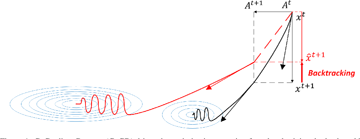 Figure 1 for Cogradient Descent for Dependable Learning