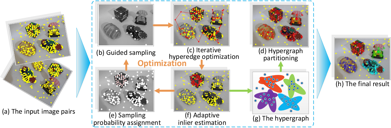 Figure 1 for Hypergraph Optimization for Multi-structural Geometric Model Fitting