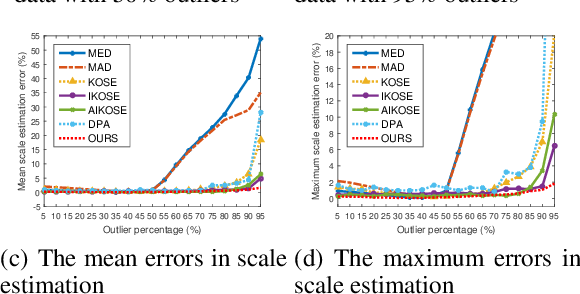 Figure 3 for Hypergraph Optimization for Multi-structural Geometric Model Fitting